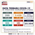 Update Data Covid-19 di Sumatera Utara 27 Juli 2020