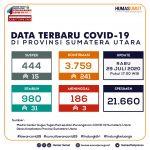 Update Data Covid-19 di Sumatera Utara 29 Juli 2020
