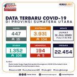 Update Data Covid-19 di Sumatera Utara 31 Juli 2020