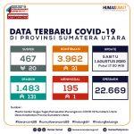 Update Data Covid-19 di Sumatera Utara 1 Agustus 2020