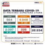 Update Data Covid-19 di Sumatera Utara 10 Agustus 2020