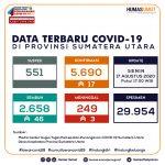 Update Data Covid-19 di Sumatera Utara 17 Agustus 2020