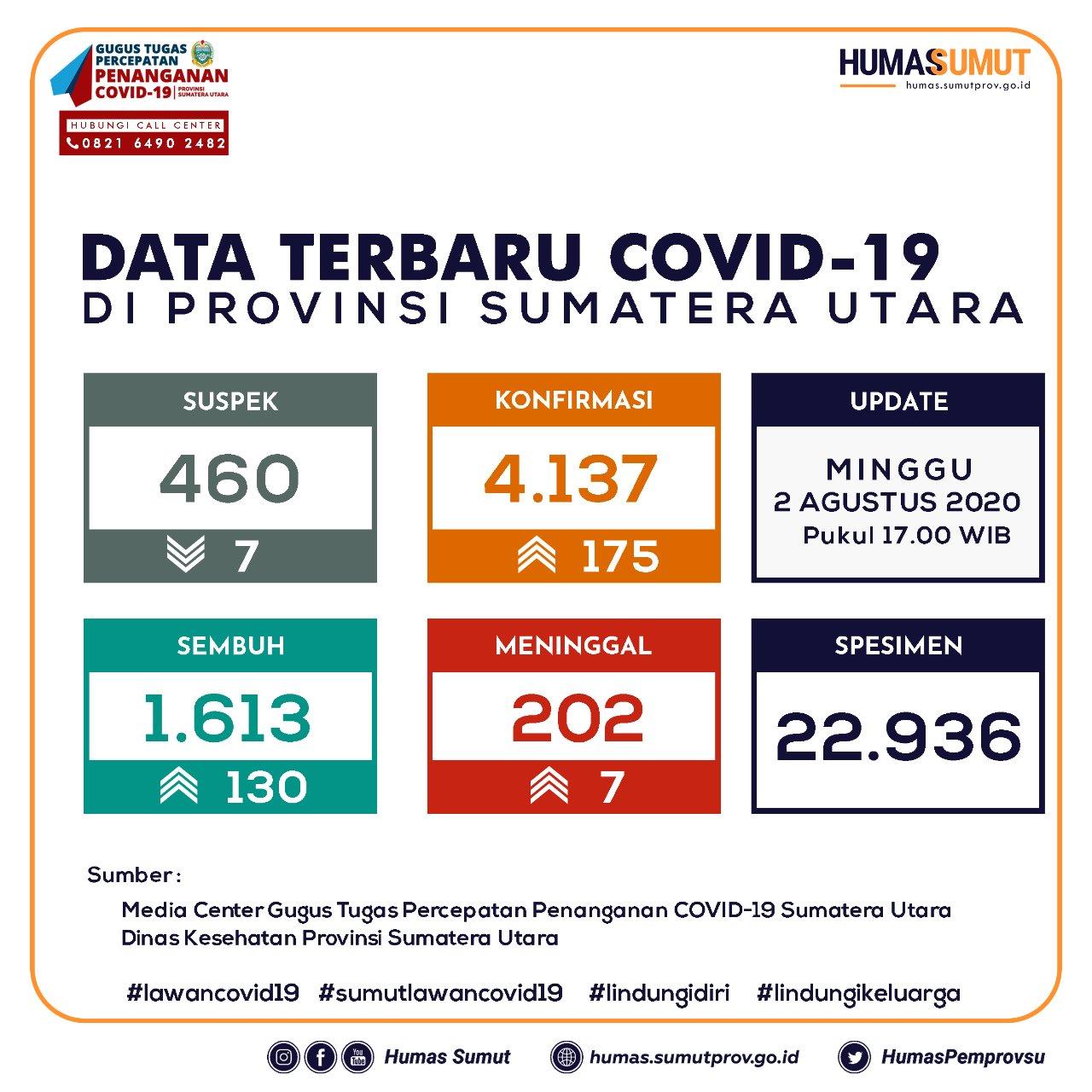 Update Data Covid-19 di Sumatera Utara 2 Agustus 2020