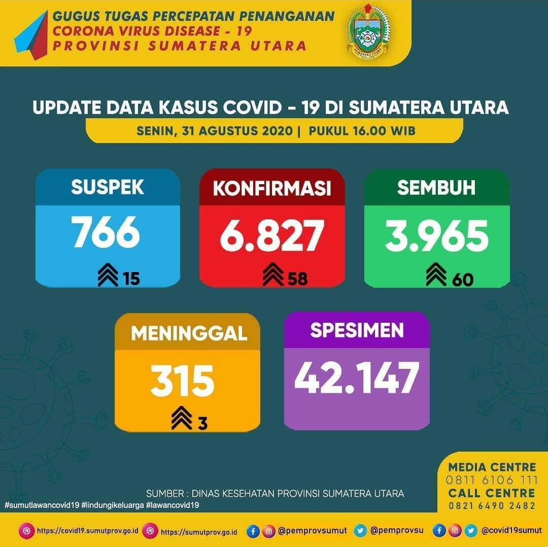 Update Data Covid-19 di Sumatera Utara 31 Agustus 2020