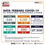 Update Data Covid-19 di Sumatera Utara 11 Agustus 2020