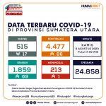 Update Data Covid-19 di Sumatera Utara 6 Agustus 2020