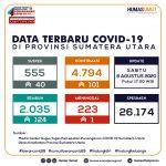 Update Data Covid-19 di Sumatera Utara 8 Agustus 2020