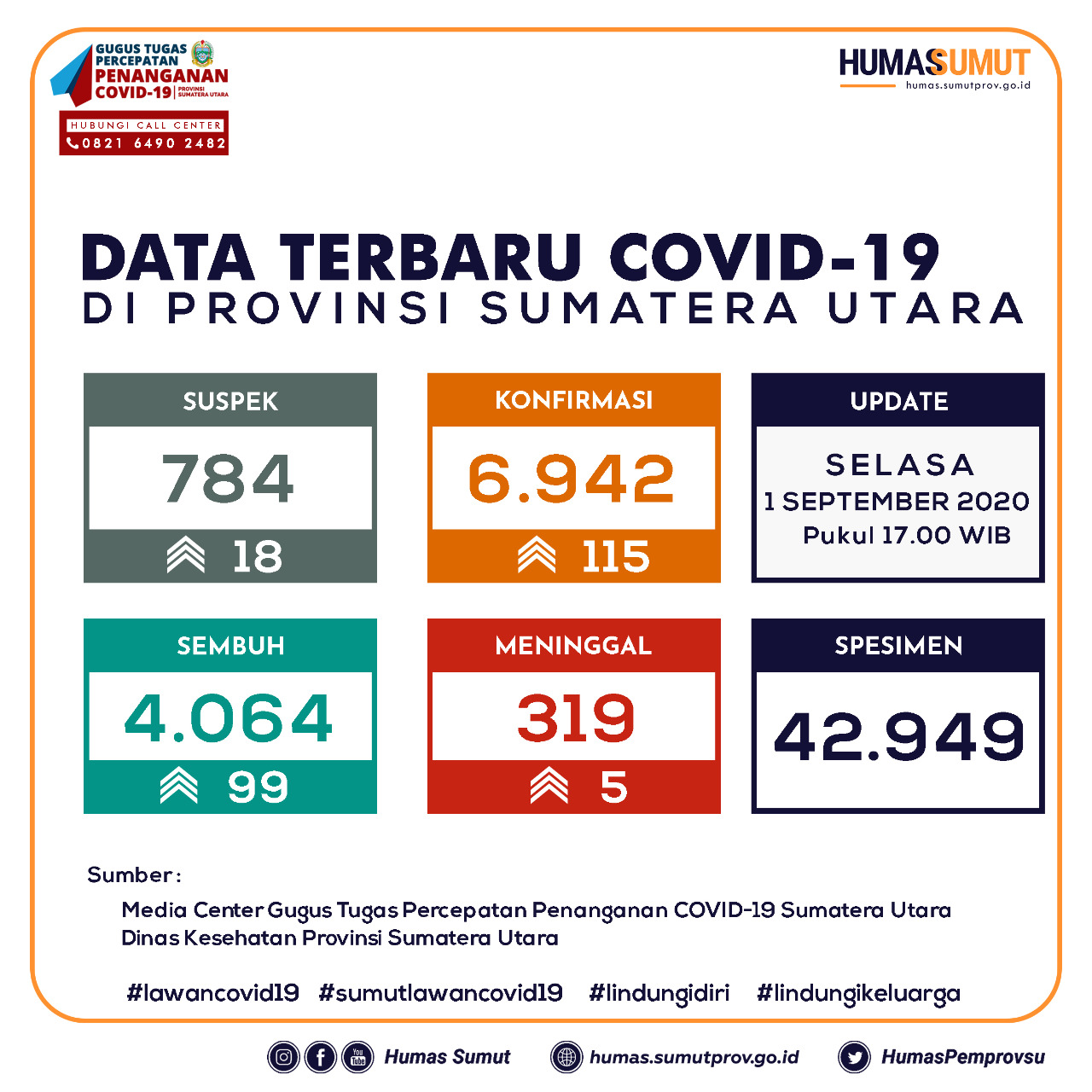 Update Data Covid-19 di Sumatera Utara 1 September 2020
