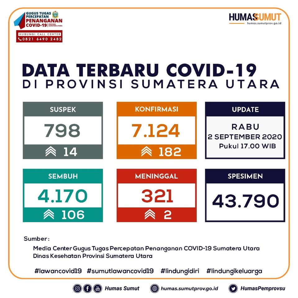 Update Data Covid-19 di Sumatera Utara 2 September 2020